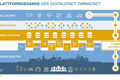 Datenplattform Darmstadt