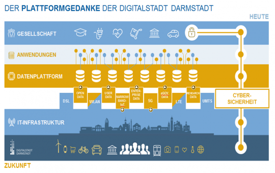 Datenplattform Darmstadt
